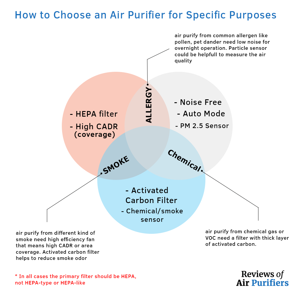 how to choose an air purifier for specific perpose