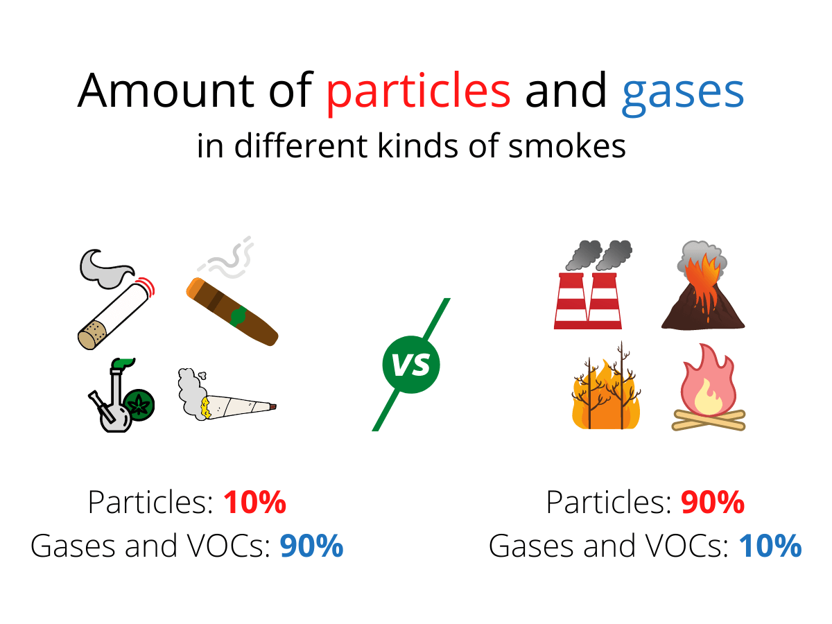 Amount of particles and gases in different kinds of smokes