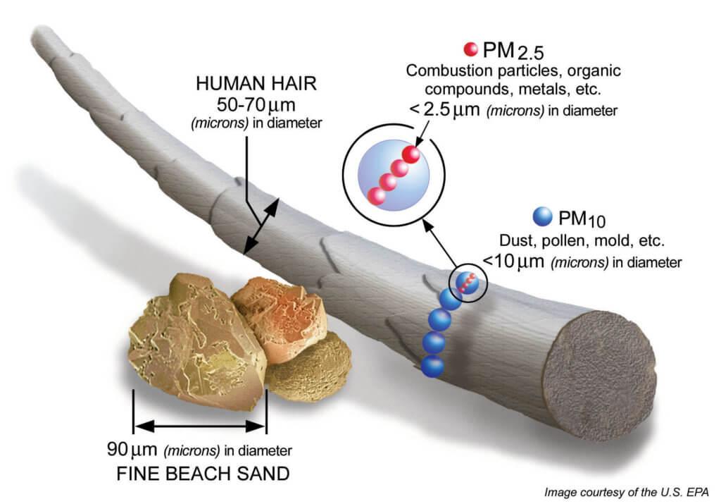 PM2.5-particulate-matter