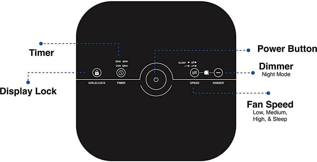 Medify MA-40 V2.0 Control and Display Panel