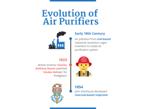 Evolution of Air Purifiers