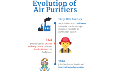 A Brief History of Air Purifiers with Infographic