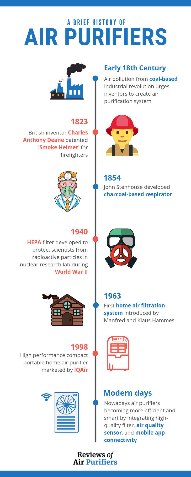 History of Air Purifiers