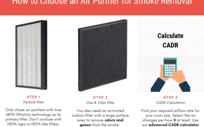 How to Choose an Air Purifier for Smoke: A Step-by-step Guide