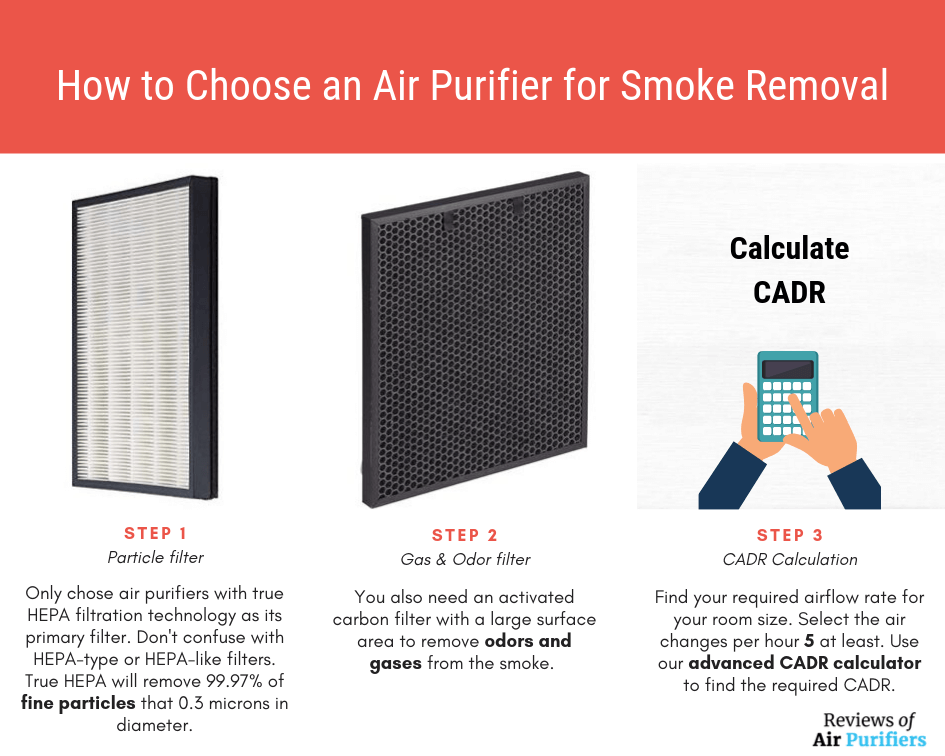 How to Choose an Air Purifier for Smoke Removal