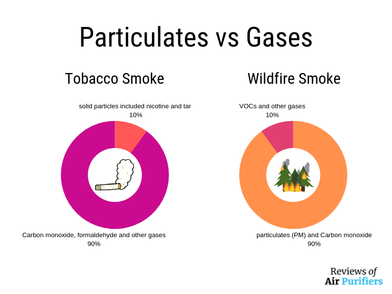 Particulates vs Gases in tobacco smoke and wildfire smoke