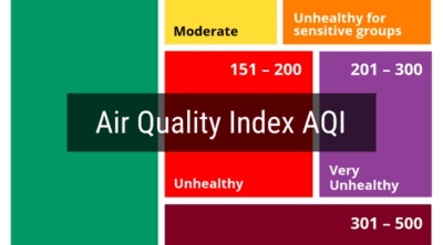 Air Quality Index AQI chart