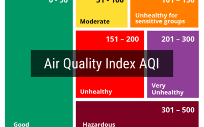 Air Quality Index (AQI) Explained