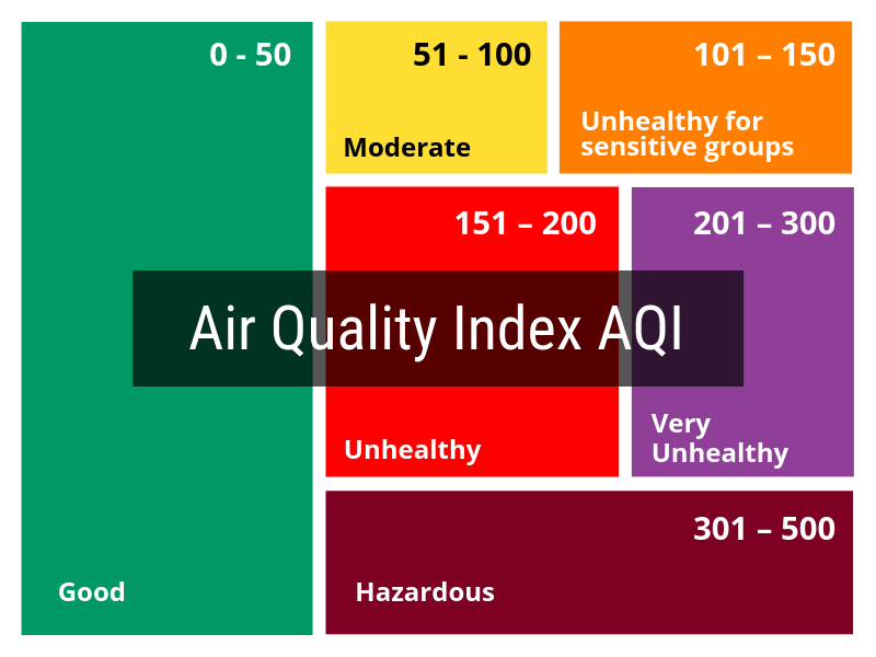 Air Quality Index AQI chart