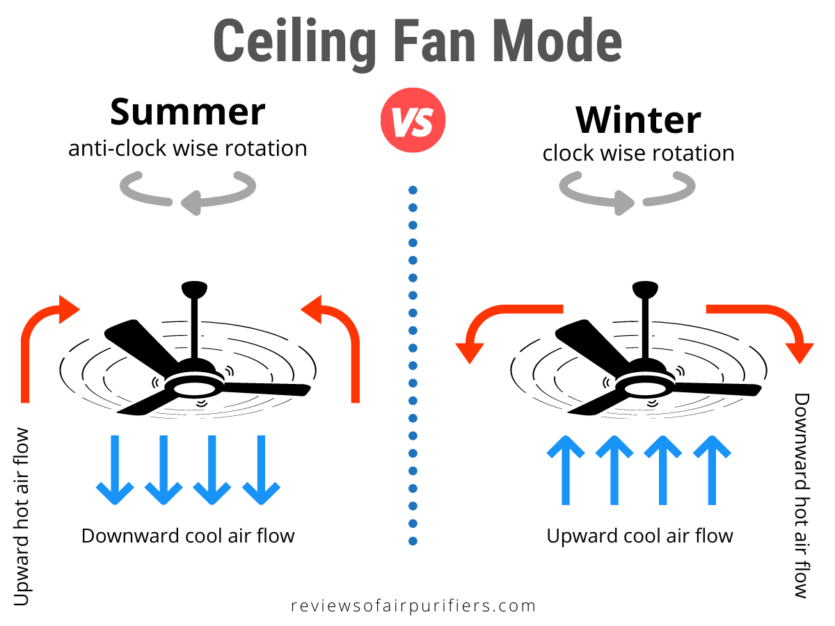 Ceiling Fan Mode