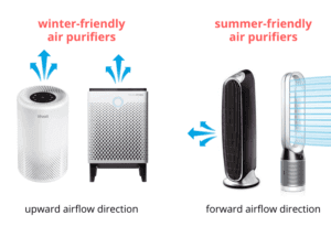 air purifiers airflow directions