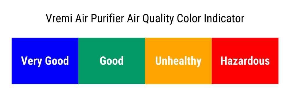 Vremi Air Quality Color Indicator