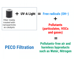 How PECO filtration works